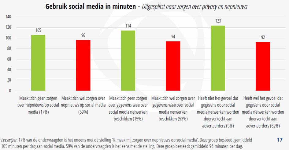 Gebruik-social-media-minuten