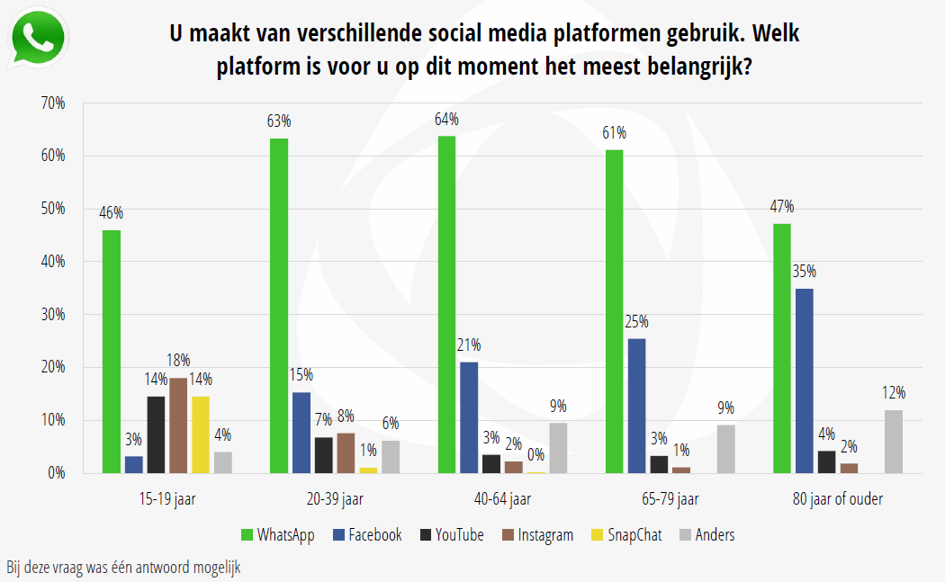 Whatsapp-belangrijkste-social-media