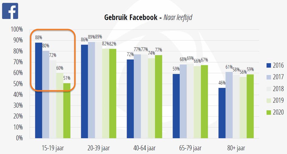 Facebook-gebruik-leeftijd